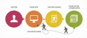 re-marketing-an-digital-marketing-dmti